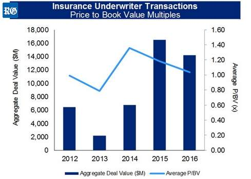 2017 insurance underwriters transactions
