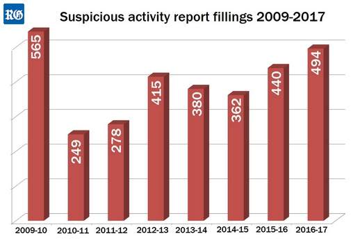 suspicious financial activity compared year by year