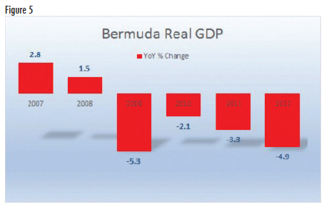 Bermuda's GDP dropped